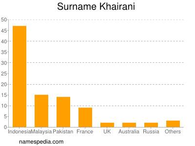 Surname Khairani