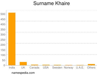 Surname Khaire