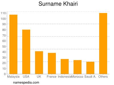 Surname Khairi