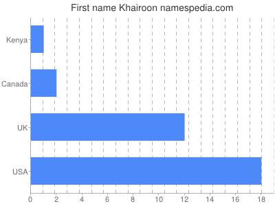 Given name Khairoon