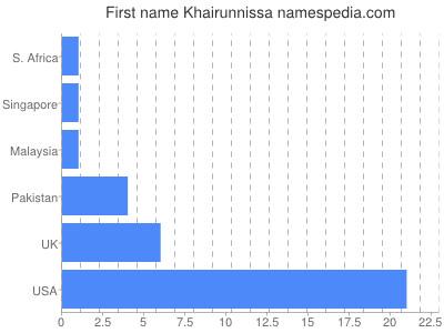 Given name Khairunnissa