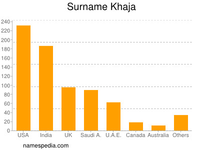 Surname Khaja