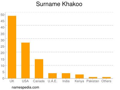 Surname Khakoo