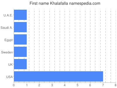 Given name Khalafalla