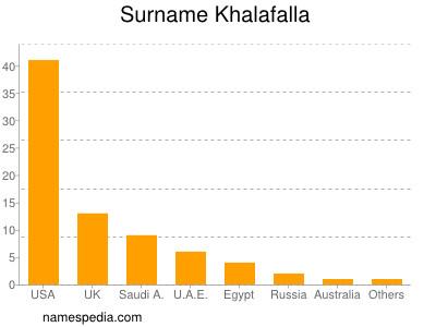 Surname Khalafalla
