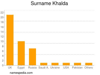 Surname Khalda