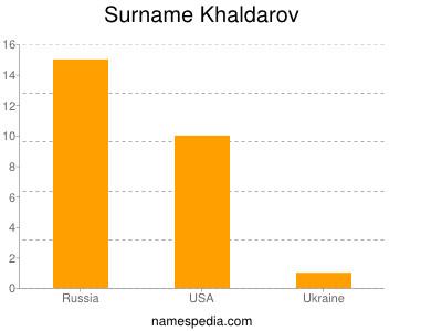 Surname Khaldarov