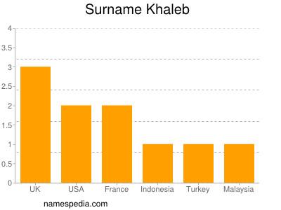 Surname Khaleb