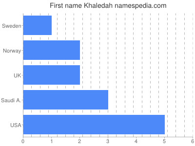 Given name Khaledah
