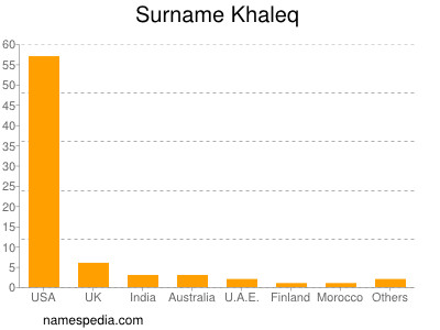Surname Khaleq