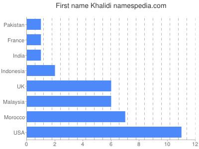 Given name Khalidi