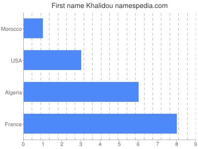 Given name Khalidou