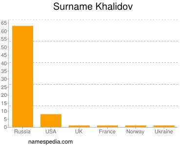 Surname Khalidov