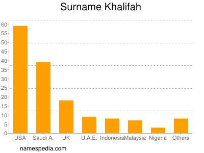 Surname Khalifah