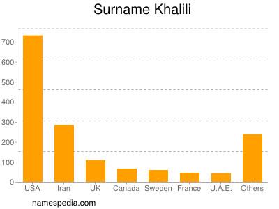 Surname Khalili