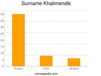 Surname Khalimendik