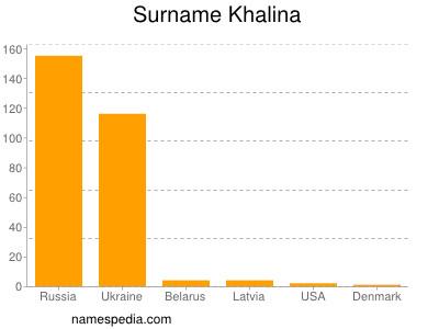 Surname Khalina