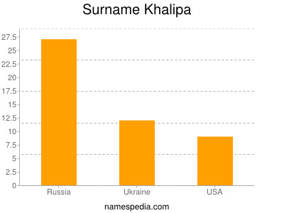 Surname Khalipa