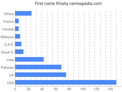 Given name Khaliq