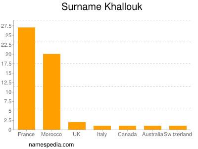 Surname Khallouk