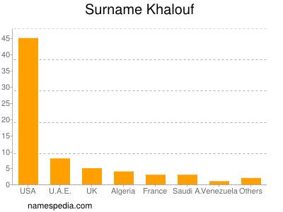 Surname Khalouf