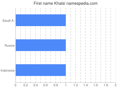 Given name Khalsi
