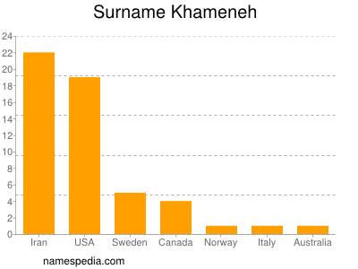 Surname Khameneh