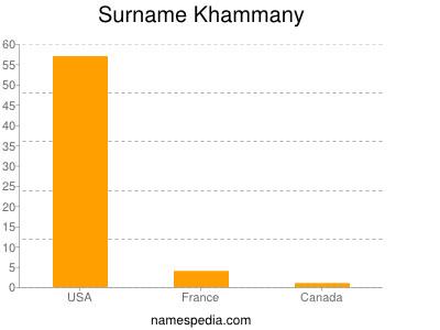 Surname Khammany