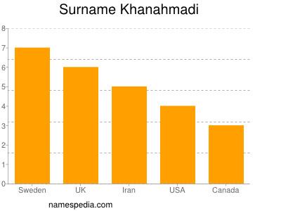 Surname Khanahmadi