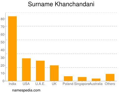 Surname Khanchandani