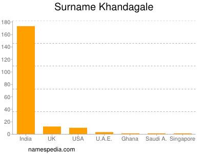 Surname Khandagale