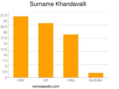 Surname Khandavalli