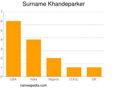 Surname Khandeparker