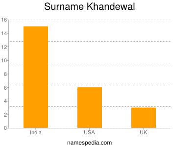 Surname Khandewal