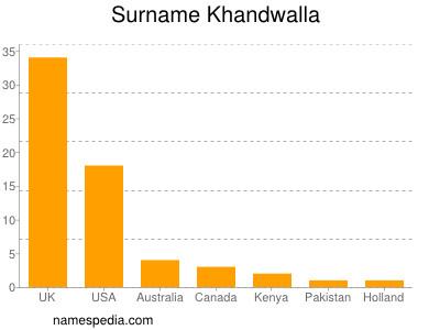 Surname Khandwalla