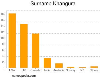 Surname Khangura