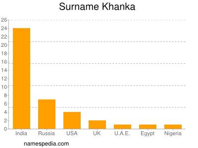 Surname Khanka