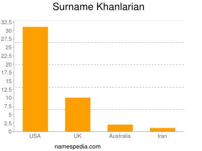 Surname Khanlarian