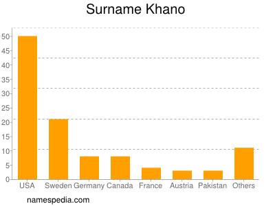 Surname Khano