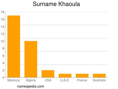 Surname Khaoula