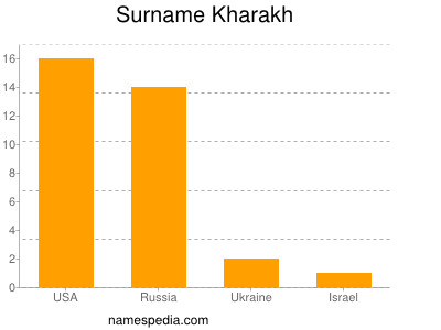 Surname Kharakh