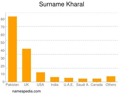Surname Kharal