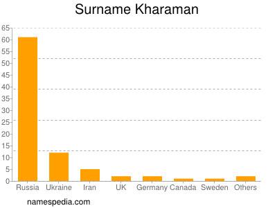 Surname Kharaman
