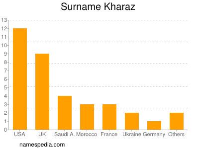 Surname Kharaz