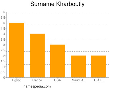 Surname Kharboutly