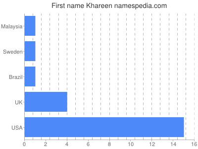 Given name Khareen