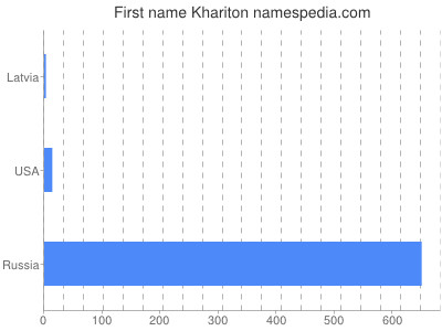 Given name Khariton