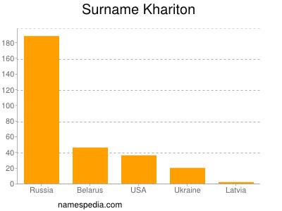 Surname Khariton
