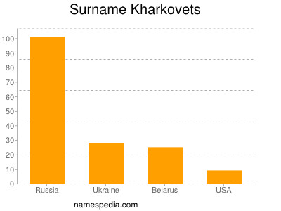 Surname Kharkovets