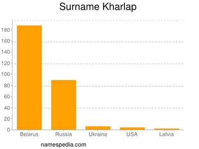 Surname Kharlap